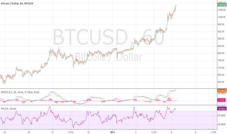 BTCUSD: EUR/USD LONG