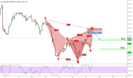 DXY: Potential Bearish Cypher and Deep crab on DXY