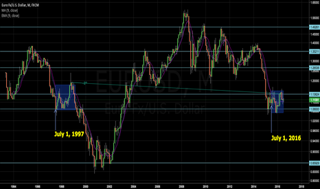 EURUSD: What if it's really this simple?