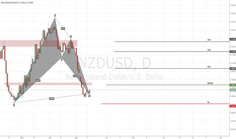 NZDUSD: NZD/USD Setup