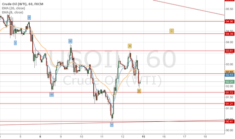 USOIL: i just need help with my count