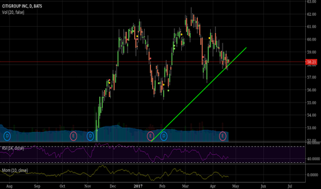 C: Citigroup potential upmove after consolidation