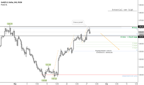 XAUUSD: Обновленный анализ по XAUUSD / Золото