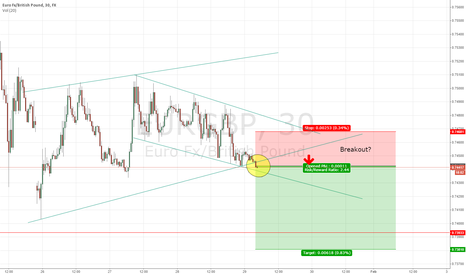EURGBP: Possible EURGBP Short Breakout - Attempt 2