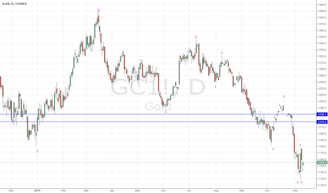 GC1!: GOLD temporary mini-rally before the last ditch