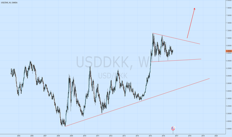 USDDKK: USDDKK weekly chart, correction before another move up?