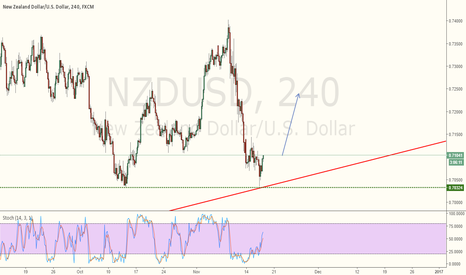 NZDUSD: NZDUSD- Long may be ?