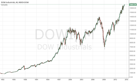 DOWI: Dow has just given a Super Bullish breakout!