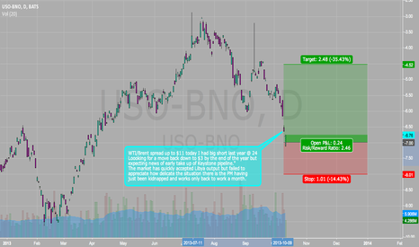 USO-BNO: WTI-Brent Spread Short