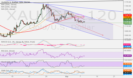 XAUUSD: Golden Cross on Gold in 120min