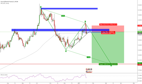 EURGBP: Looking for shorts on EURGBP
