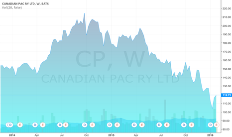 CP: Canadian Pacific Railway