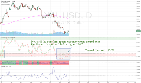XAUUSD: GC  london feed. Bullish here.