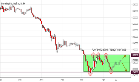 EURUSD: EUR/USD is Consolidating
