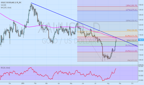 XAUUSD: STAGE SET FOR GOLD BEARS