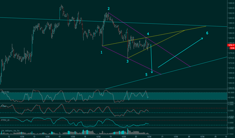 XAUUSD: Wolfe Wave-Look for entry at #5