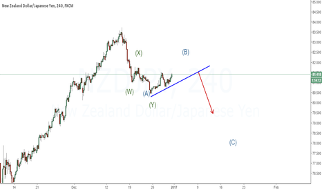 NZDJPY: Expectation: It is what I am expecting