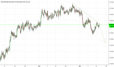 AUDUSD: Look at it (edbasmaster)