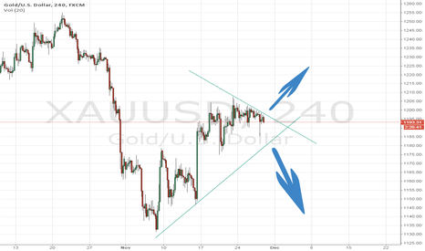 XAUUSD: Gold break the line