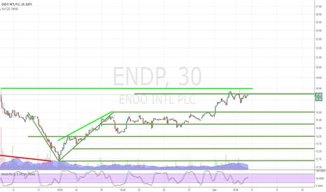 ENDP: ENDP