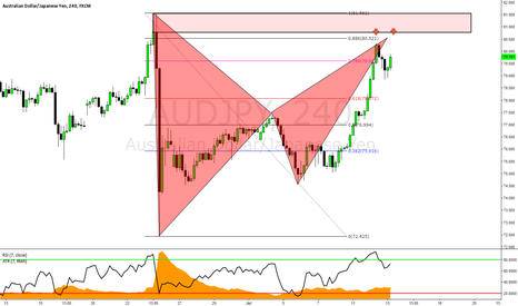 AUDJPY: AUDJPY: Advanced Bat Formation & Double Top