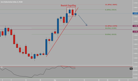 EURAUD: Bearish Engulfing @ 61.8%
