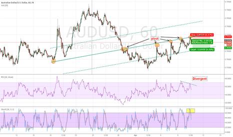 AUDUSD: Momentum Swing Trading Strategy