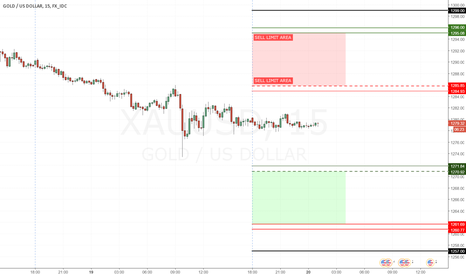 XAUUSD: #4 - GOLD everyday - 19 Apr 2017