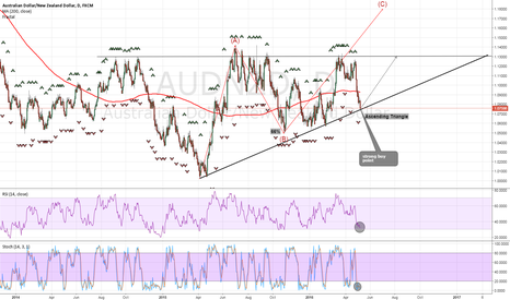 AUDNZD: i am going to bullish aggressively as the market open  !!