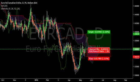 EURCAD: BACK TESTING @ EUR/CAD