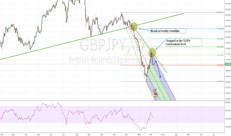 GBPJPY: GBPJPY heading down more?
