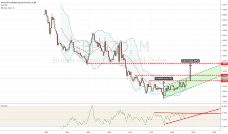GBPNZD: gbpnzd monthly setup    / keep the trend!!!