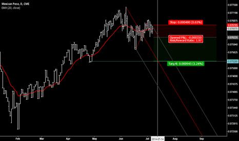 M6U2014: Mexican Peso is a bit heavy