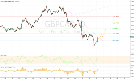 GBPCAD: GBPCAD - Potential Path