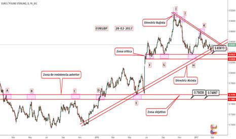 EURGBP: Contexto EUR/GBP