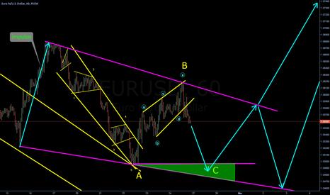 EURUSD: Reversing pattern forming