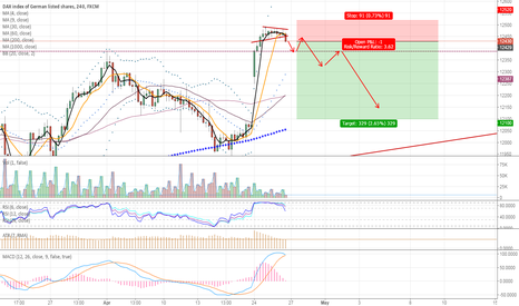 GER30: Great chance to sell dax30