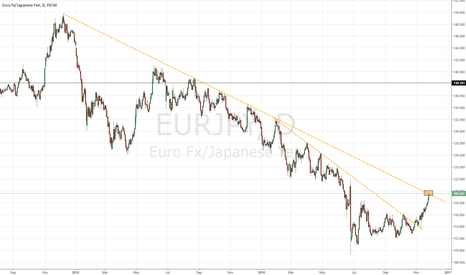 EURJPY: EURJPY - Very important level to watch - Long bias
