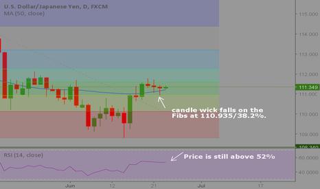 USDJPY: Will USD/JPY still retrace or will it continue to go long?