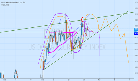 DXY: Dollar Weakness, Possible  SHORT Patterns