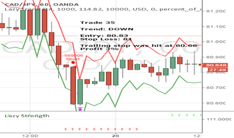 CADJPY: April Trade 35 - CADJPY (Profit 3%)