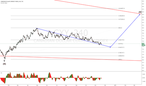 CXY: CXY waiting for a move up