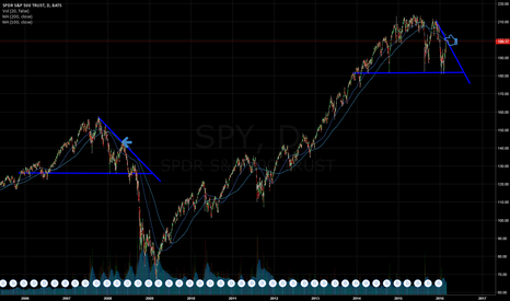 SPY: $SPY Similar pattern of May 16, 2008. #BolsaMx