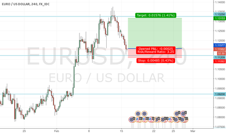 EURUSD: Long on EUR/USD after bounce off support