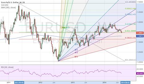 EURUSD: EUR/USD Weekly