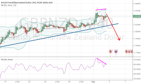 GBPNZD: Nice small divergence and rejection of upper Bollinger bands