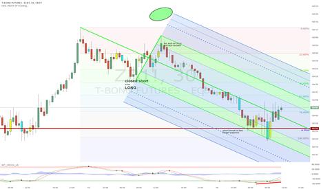 ZB1!: Bull DVG if 76.4% Holds