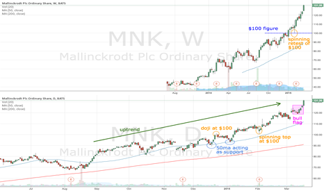 MNK: MNK trending well since breaking $100