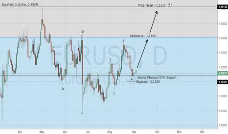 EURUSD: Top Forex Trading Signal - Buy EUR/USD