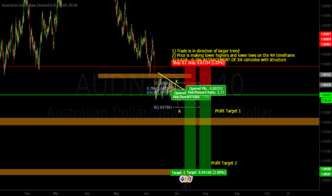 AUDNZD: AUDNZD Bearish Basic Structure